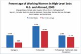 Graph of Working Women Home and Abroad in High-Level Jobs | Photo: The Atlantic